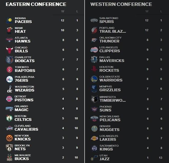 NBA順位表 11月24日1