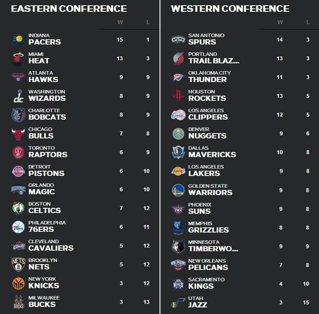 順位表 NBA 12月1日