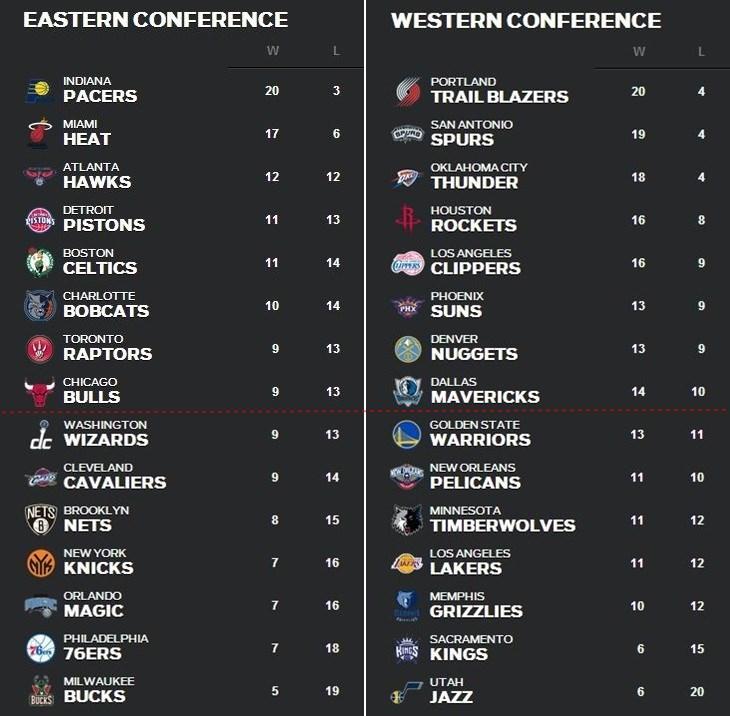 NBA順位表12月9日~15日
