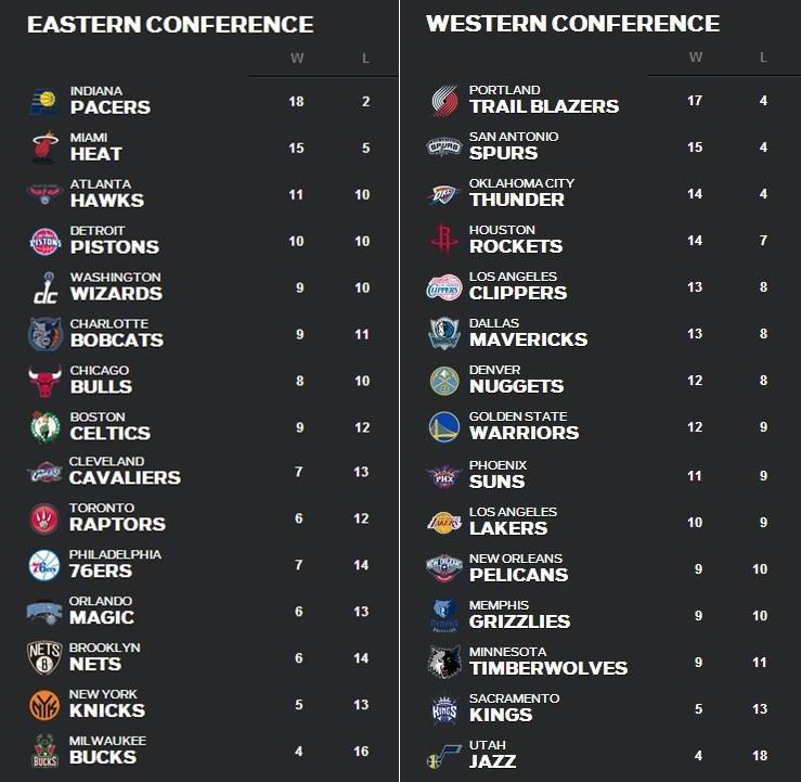 NBA 順位表12月7日