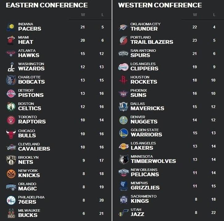 NBA順位表12月16日~22日