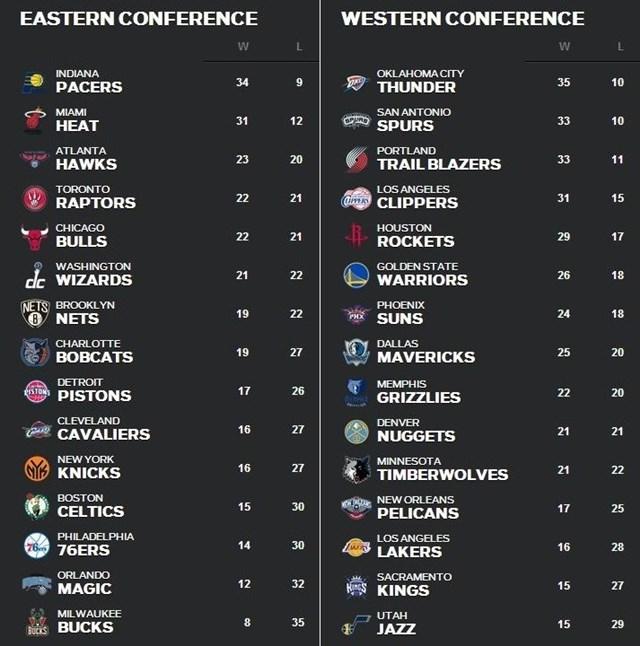 NBA順位表1月20日~26日