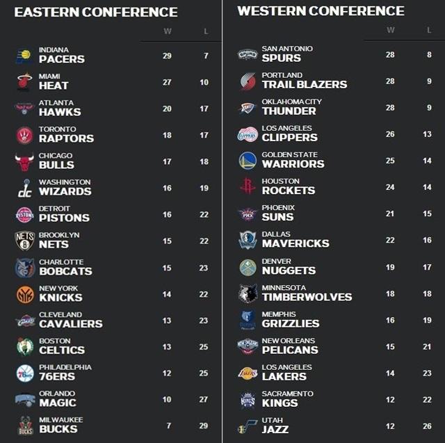 NBA順位表1月6日~12日1