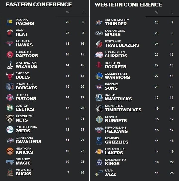 NBA順位表12月30日~1月5日