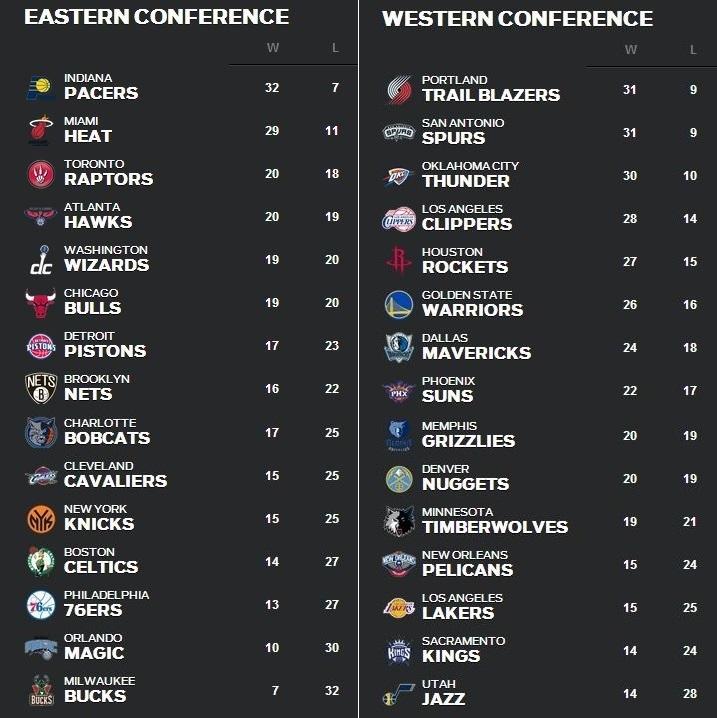 NBA順位表1月13日~19日