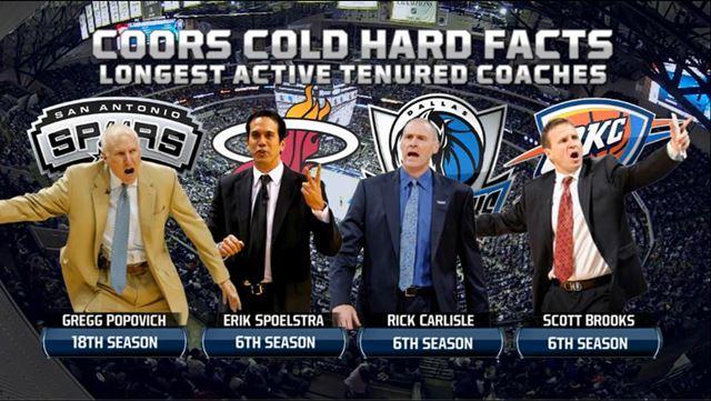 NBAコーチ 最長在任年数