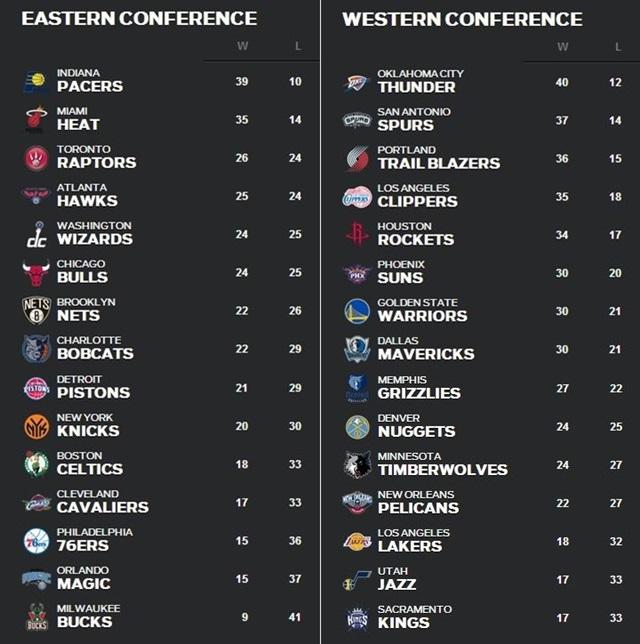 NBA順位表2月3日~9日
