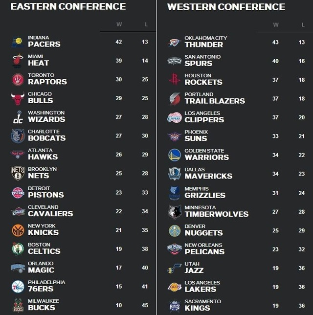 NBA順位表2月17日~23日