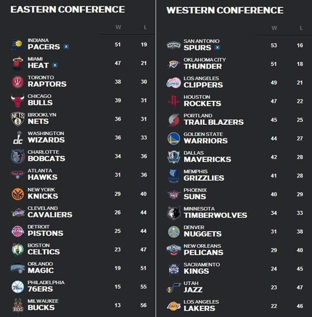 NBA順位表3月17日~23日