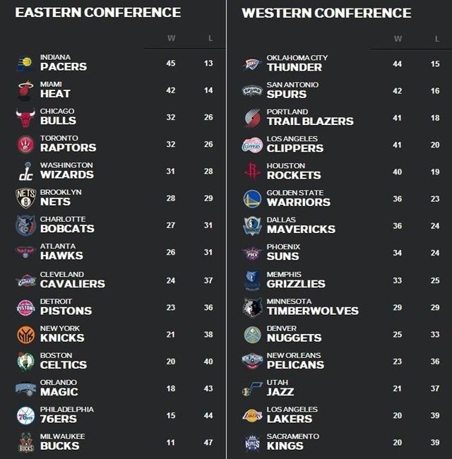 NBA順位表2月24日~3月2日