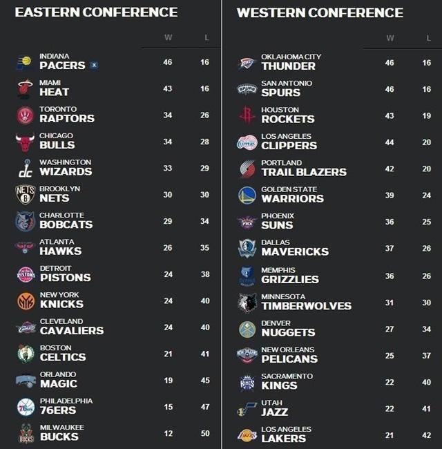 NBA順位表3月3日~9日