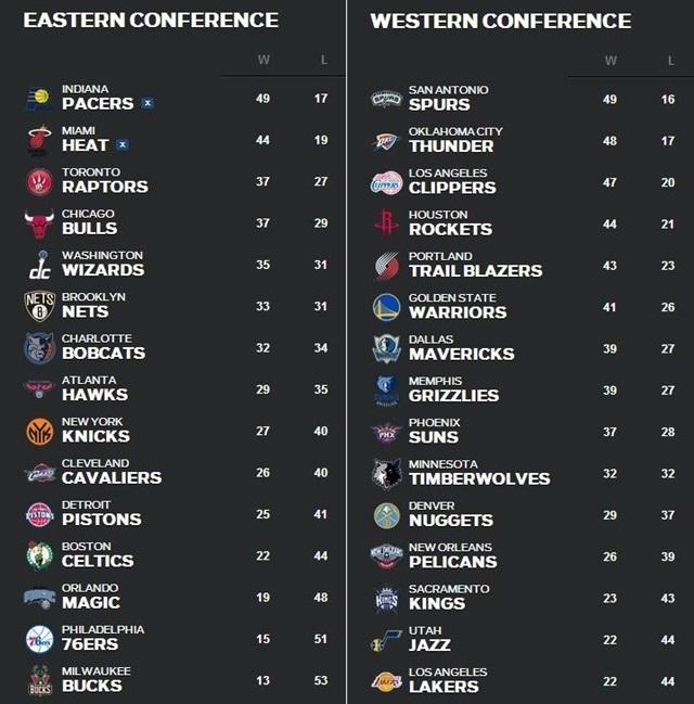 NBA順位表3月10日~16日
