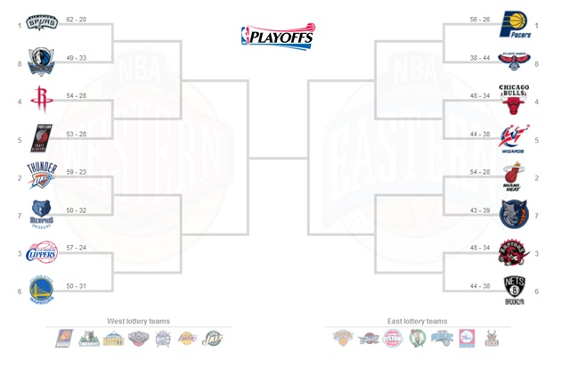 NBAプレイオフ2014 組み合わせ