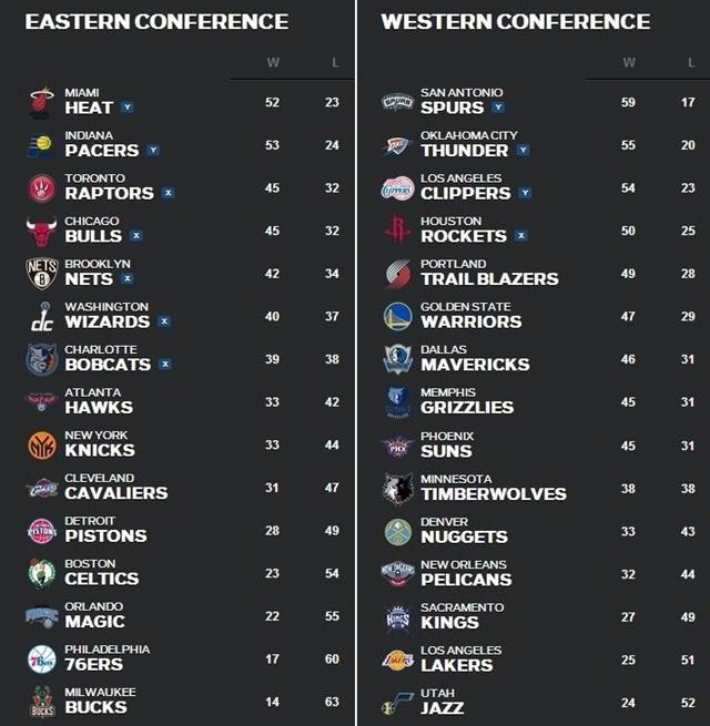 NBA順位表3月31日~4月6日