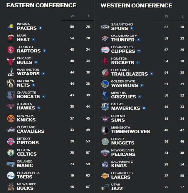 NBA順位表4月14日~20日