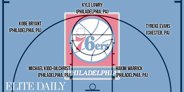 NBA 出身地 フィラデルフィア
