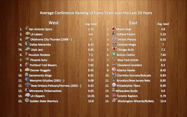 20シーズン平均順位