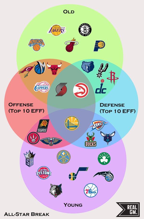 NBAチーム ベン図