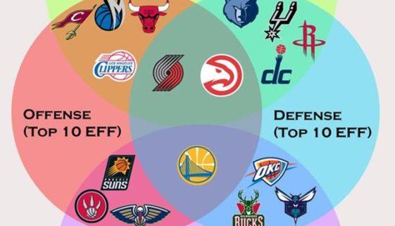 NBAチーム ベン図 thumb