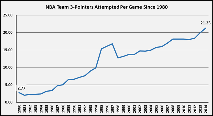 スリーポイントアテンプト数 1980~2014