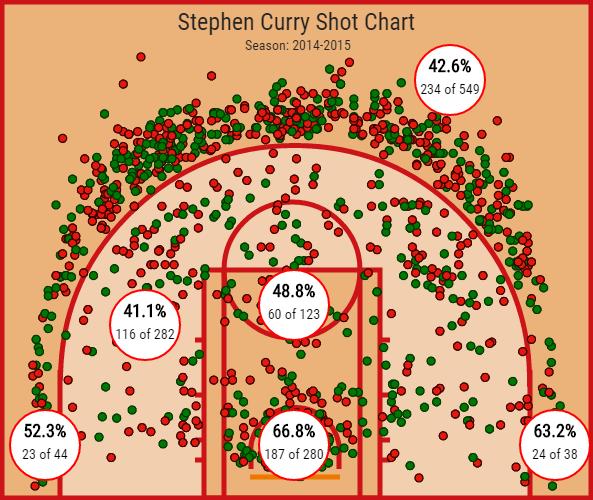 ステファン・カリー 2014-15ショットチャート