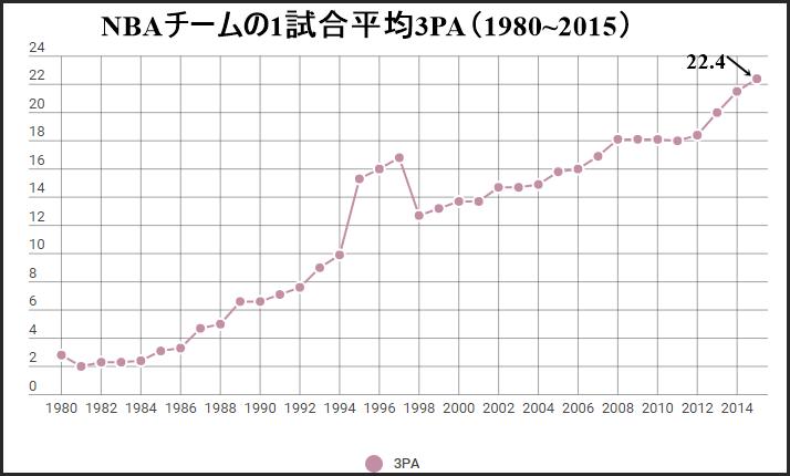 シーズン別平均3PA