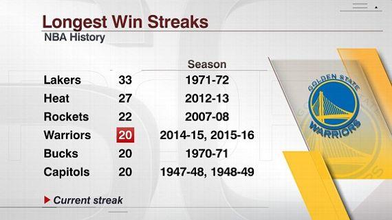 NBA最長連勝記録