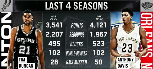 ダンカンとデイビス 過去4シーズン比較