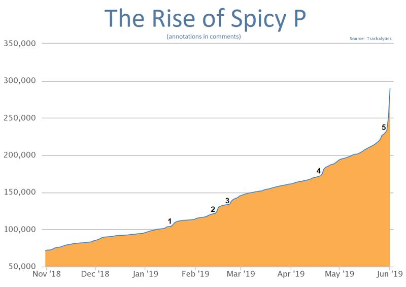 シアカム フォロワー グラフ