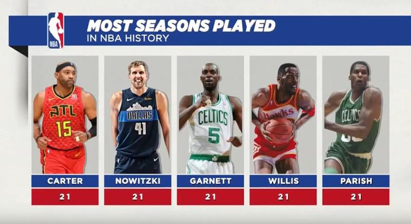 NBA 最長キャリア記録